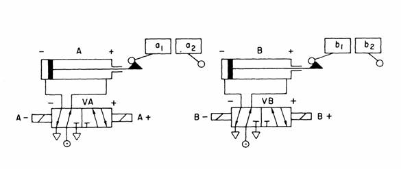 92 final automation use the cascade method to design a ladder diagram for the sequence start a b b a assuming cylinder a actuated by a 52 valve with double solenoids ccuart Image collections